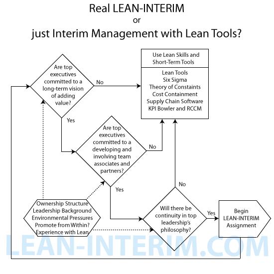 lean-interim or lean assignment