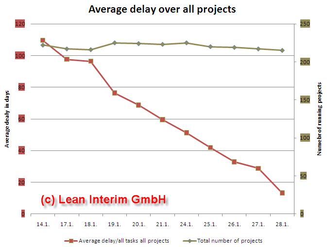 Delay per project