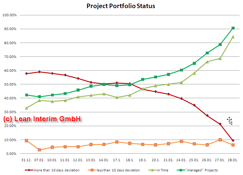 Project Office Portfolio in %