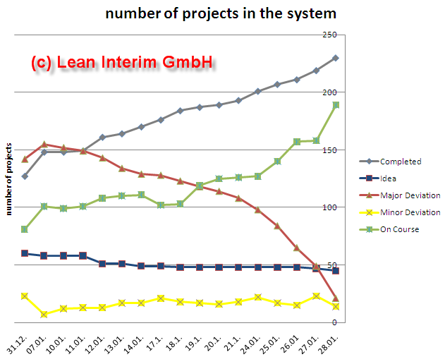 Project Portfolio with status of projects