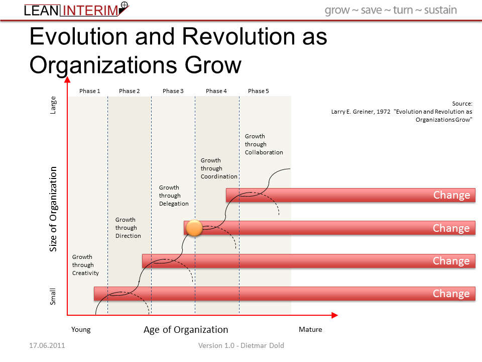 evolution and revolution as company growth